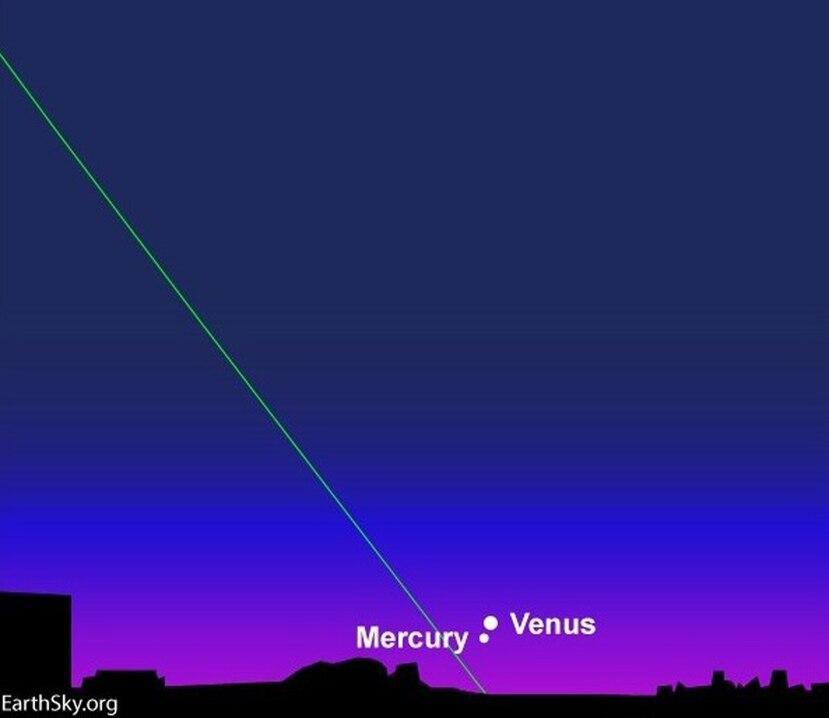 Ilustración de conjunción de Mercurio y Venus al  anochecer. (Suministrada / SAPR)