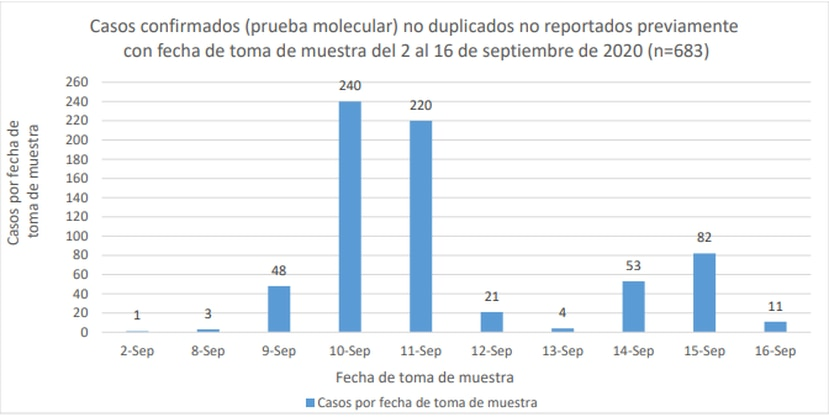 Gráfica que muestra el registro de casos confirmados durante el período del 2 al 16 de septiembre, pero que fueron reportados hoy, 19 de septiembre del 2020,