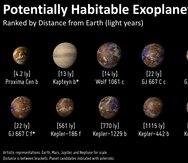 El Laboratorio de Habitabilidad Planetaria está en la Universidad de Puerto Rico en Arecibo. (phl.upr.edu/home)
