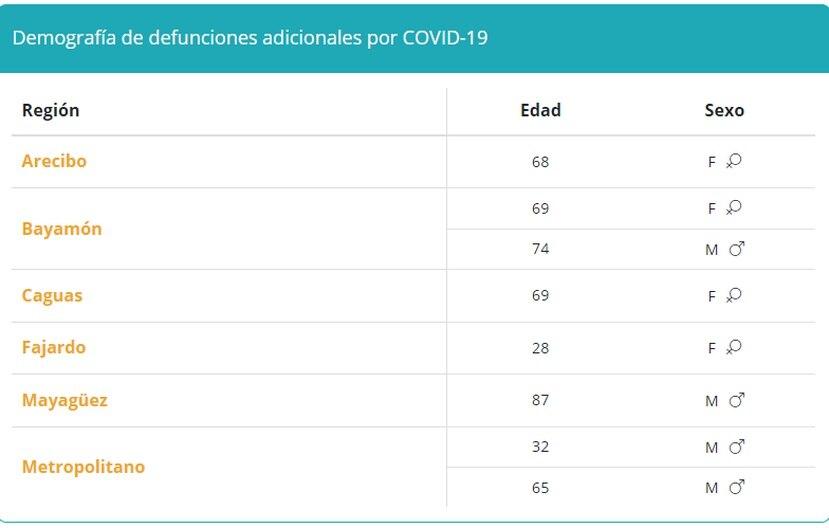 Tabla que muestra la demografía en muertes por COVID-19 reportadas el viernes, 24 de septiembre de 2021.